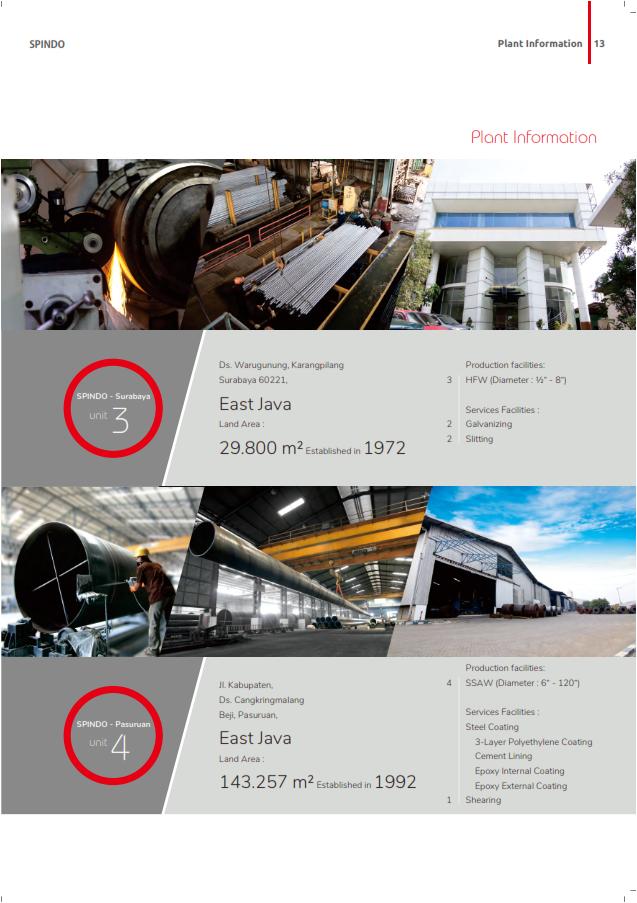 Spindo company profile 2018 014